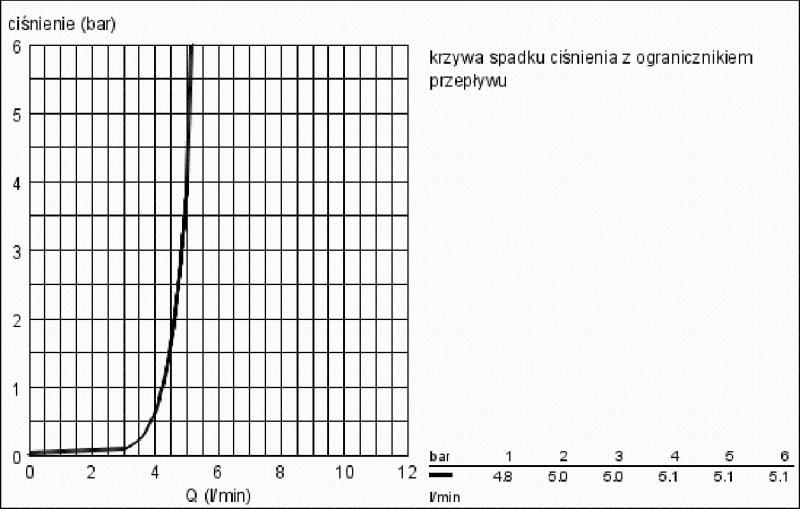 Zdjęcie GROHE Eurocube – jednouchwytowa bateria umywalkowa Chrom 2313200E